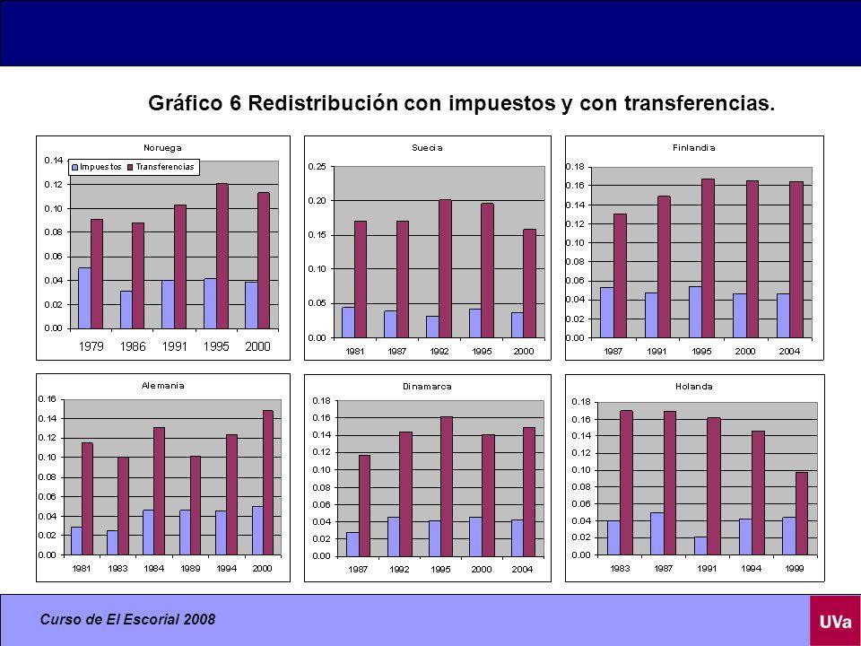 Gráfico 6 Redistribución con impuestos y con transferencias.