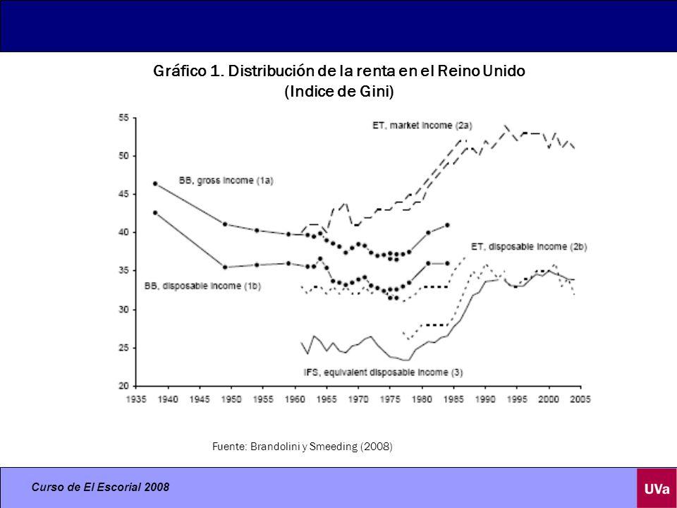 Gráfico 1. Distribución de la renta en el Reino Unido (Indice de Gini)