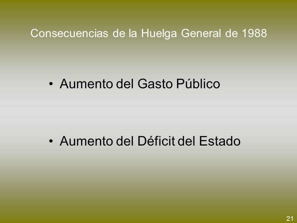 Consecuencias de la Huelga General de 1988
