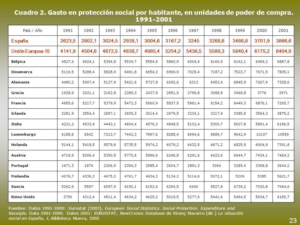 Cuadro 2. Gasto en protección social por habitante, en unidades de poder de compra. 1991-2001