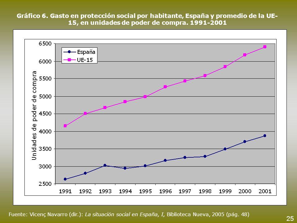 Gráfico 6. Gasto en protección social por habitante, España y promedio de la UE-15, en unidades de poder de compra. 1991-2001