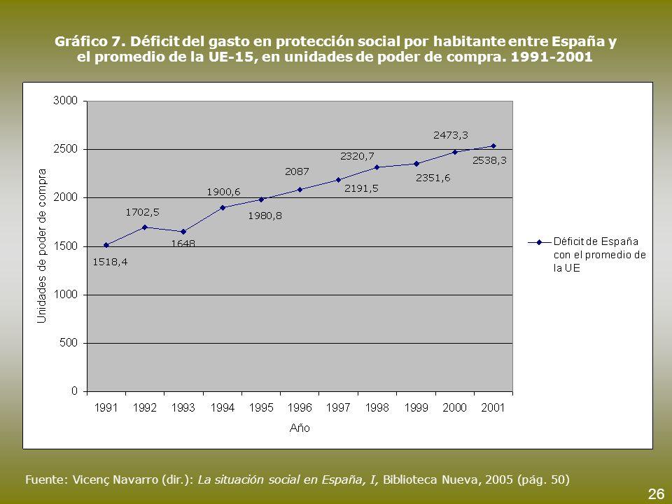 Gráfico 7. Déficit del gasto en protección social por habitante entre España y el promedio de la UE-15, en unidades de poder de compra. 1991-2001