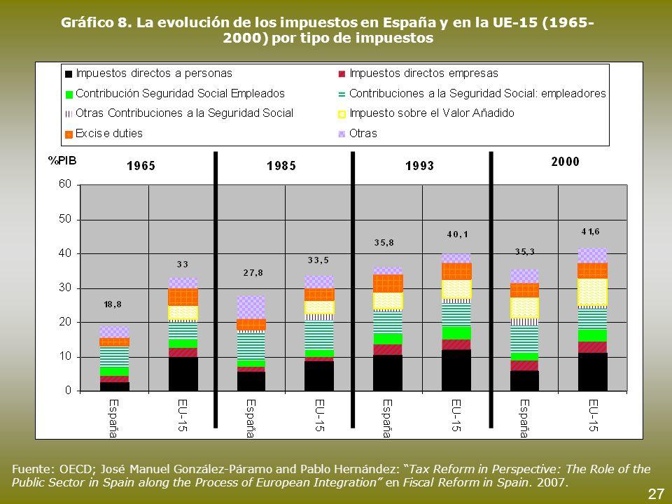 Gráfico 8. La evolución de los impuestos en España y en la UE-15 (1965-2000) por tipo de impuestos