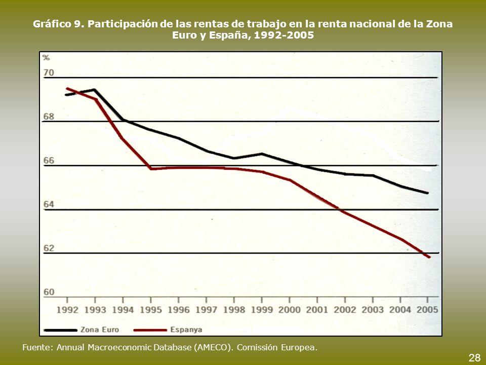 Gráfico 9. Participación de las rentas de trabajo en la renta nacional de la Zona Euro y España, 1992-2005