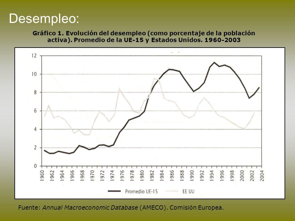 Desempleo: Gráfico 1. Evolución del desempleo (como porcentaje de la población activa). Promedio de la UE-15 y Estados Unidos. 1960-2003.