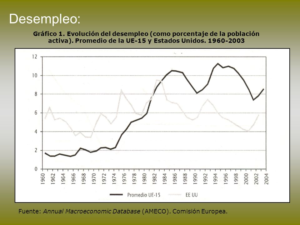 Desempleo:Gráfico 1. Evolución del desempleo (como porcentaje de la población activa). Promedio de la UE-15 y Estados Unidos. 1960-2003.