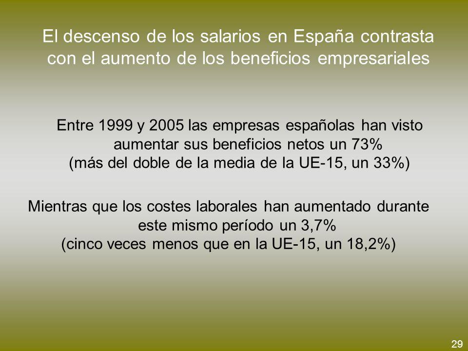 El descenso de los salarios en España contrasta con el aumento de los beneficios empresariales