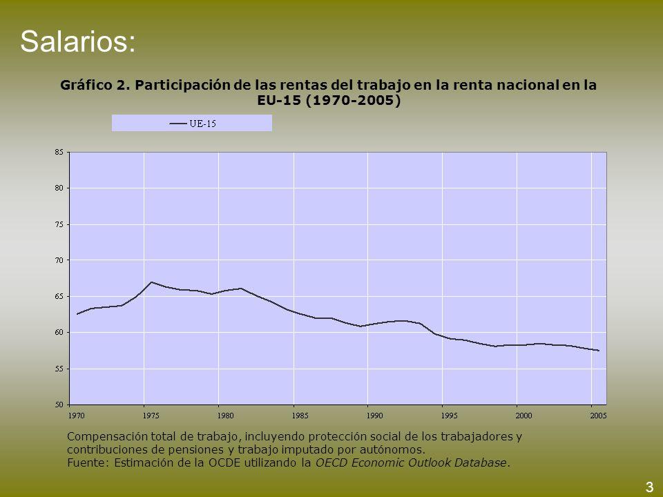 Salarios: Gráfico 2. Participación de las rentas del trabajo en la renta nacional en la EU-15 (1970-2005)