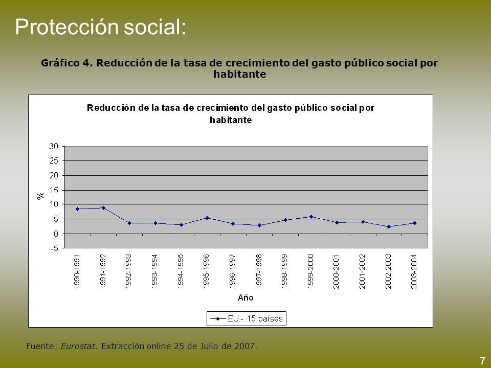 Protección social:Gráfico 4. Reducción de la tasa de crecimiento del gasto público social por habitante.
