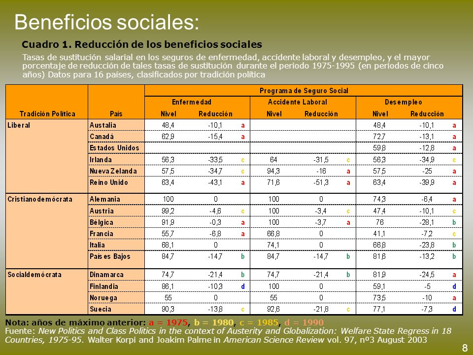 Cuadro 1. Reducción de los beneficios sociales