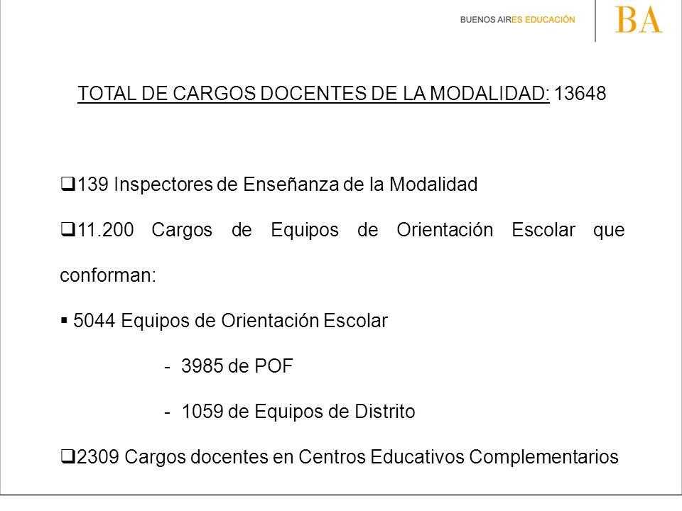 TOTAL DE CARGOS DOCENTES DE LA MODALIDAD: 13648