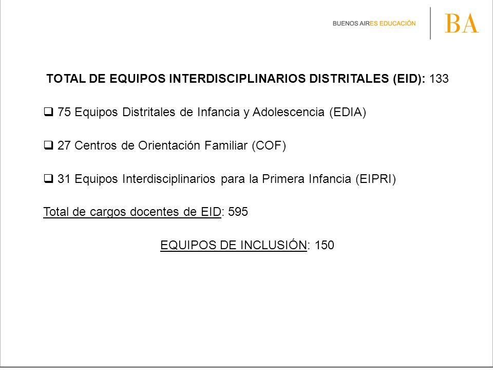 TOTAL DE EQUIPOS INTERDISCIPLINARIOS DISTRITALES (EID): 133