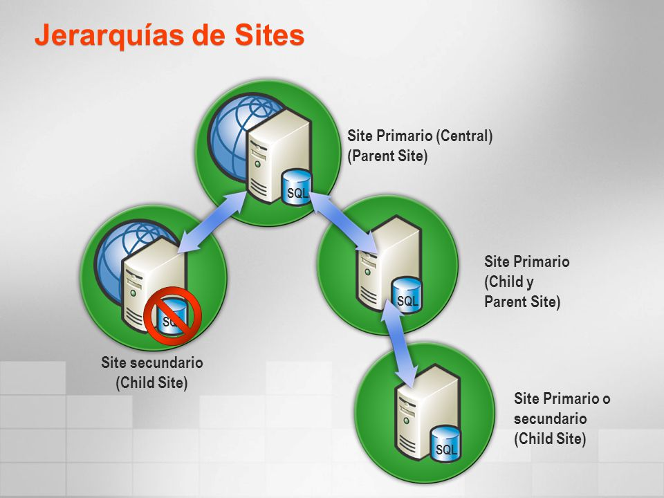 Jerarquías de Sites Site Primario (Central) (Parent Site)