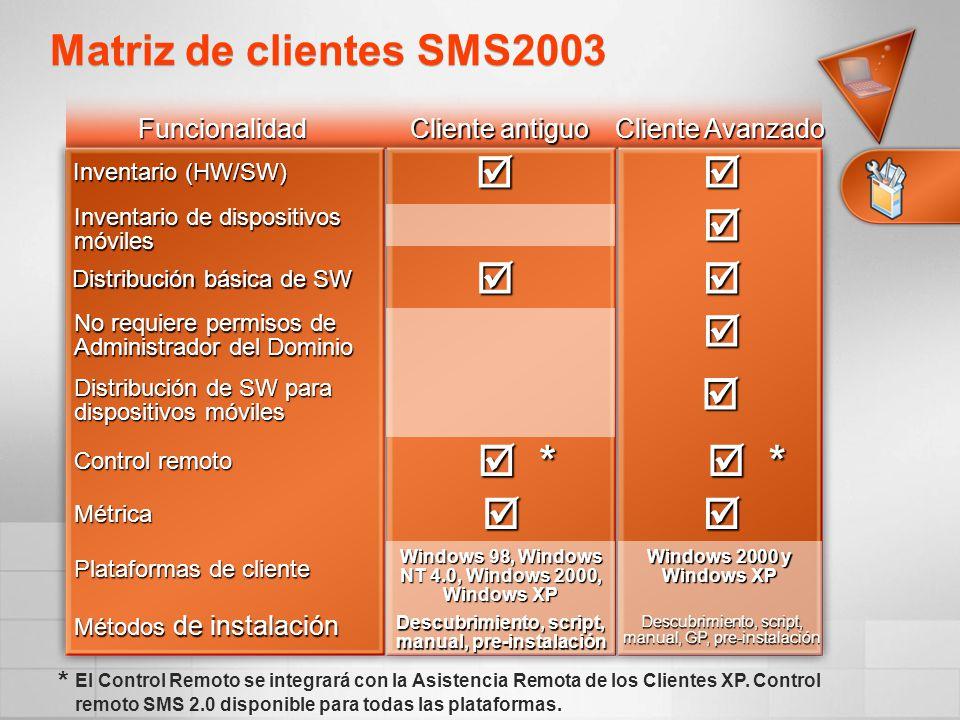 Matriz de clientes SMS2003         *  *  