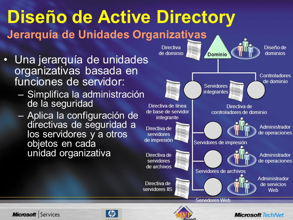Diseño de Active Directory Jerarquía de Unidades Organizativas