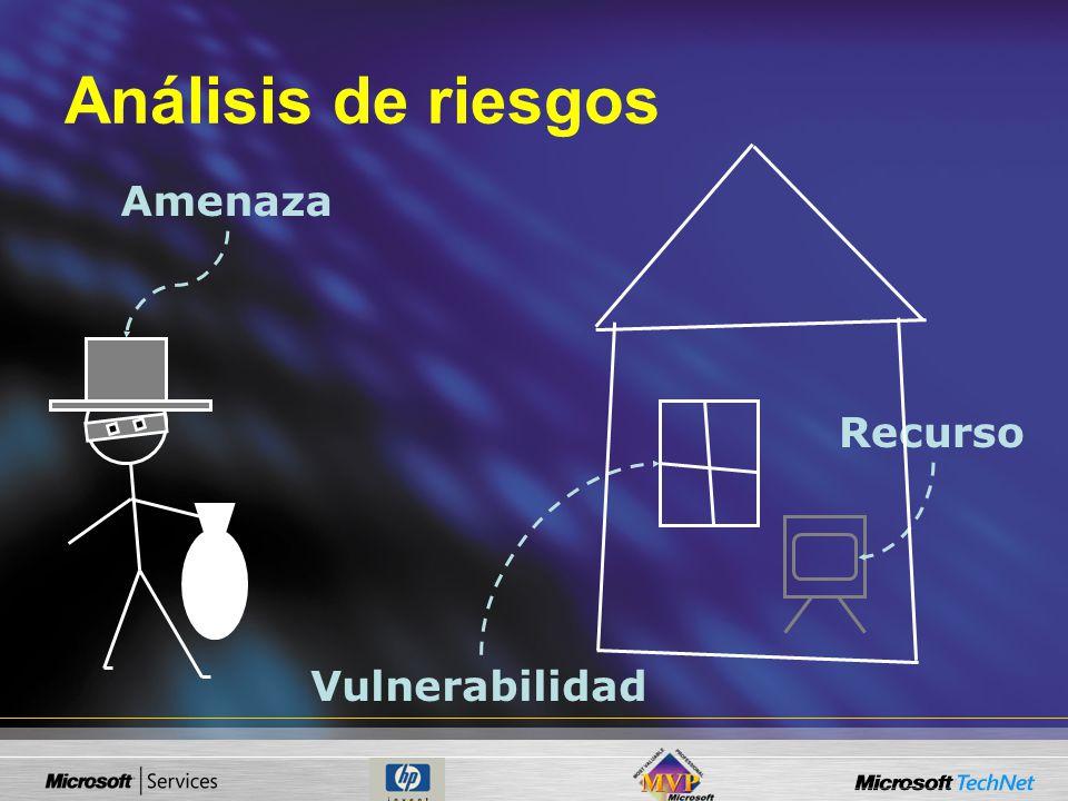 Análisis de riesgos Amenaza Recurso Vulnerabilidad