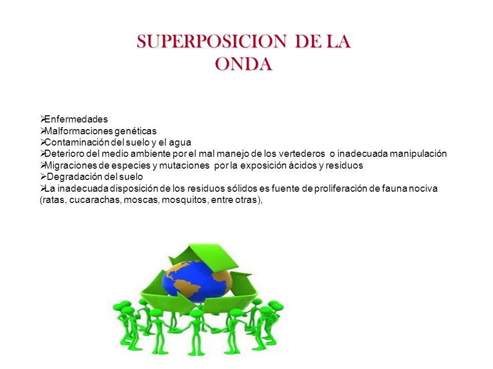 SUPERPOSICION DE LA ONDA