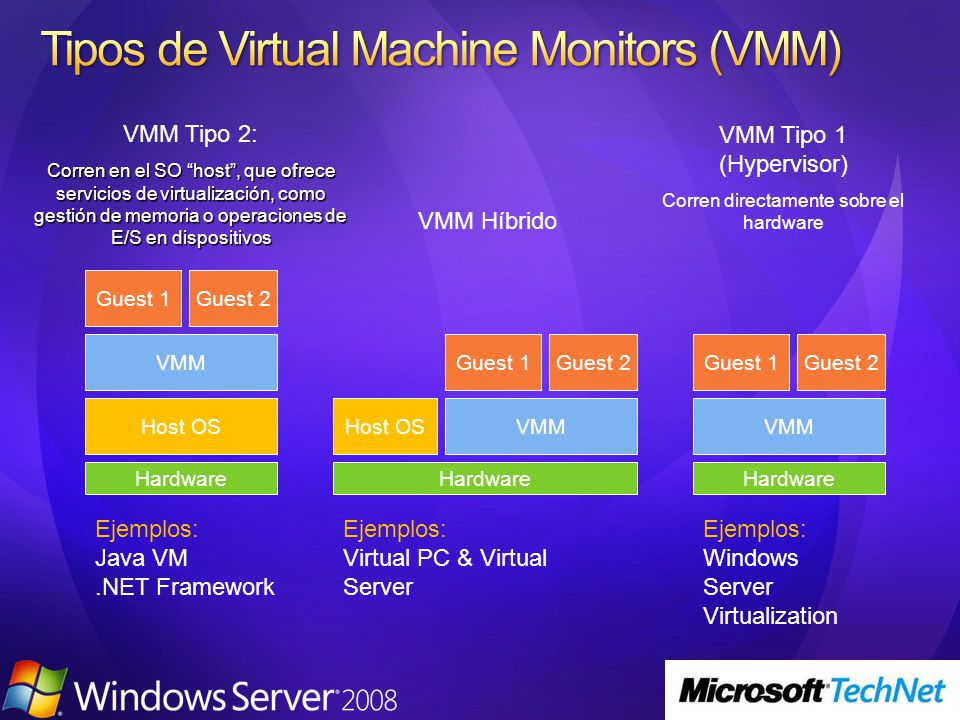 Tipos de Virtual Machine Monitors (VMM)