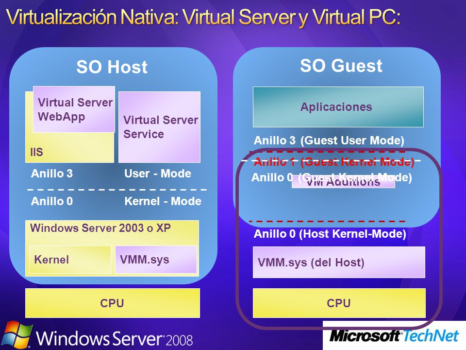 Virtualización Nativa: Virtual Server y Virtual PC: