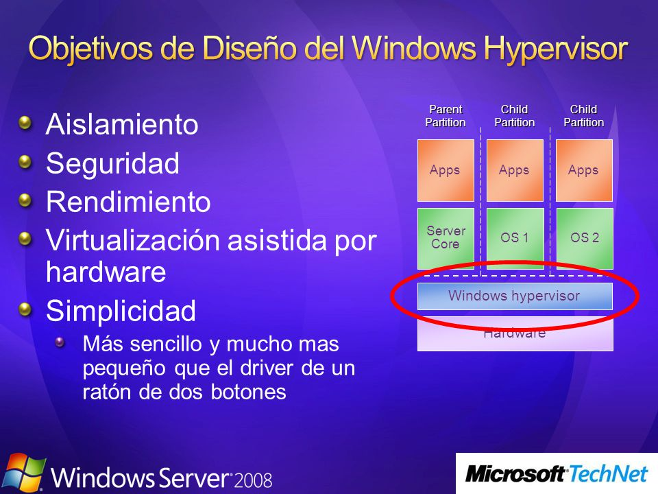 Objetivos de Diseño del Windows Hypervisor
