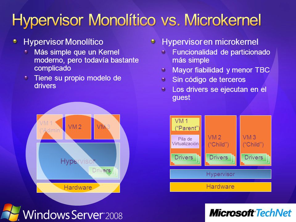 Hypervisor Monolítico vs. Microkernel