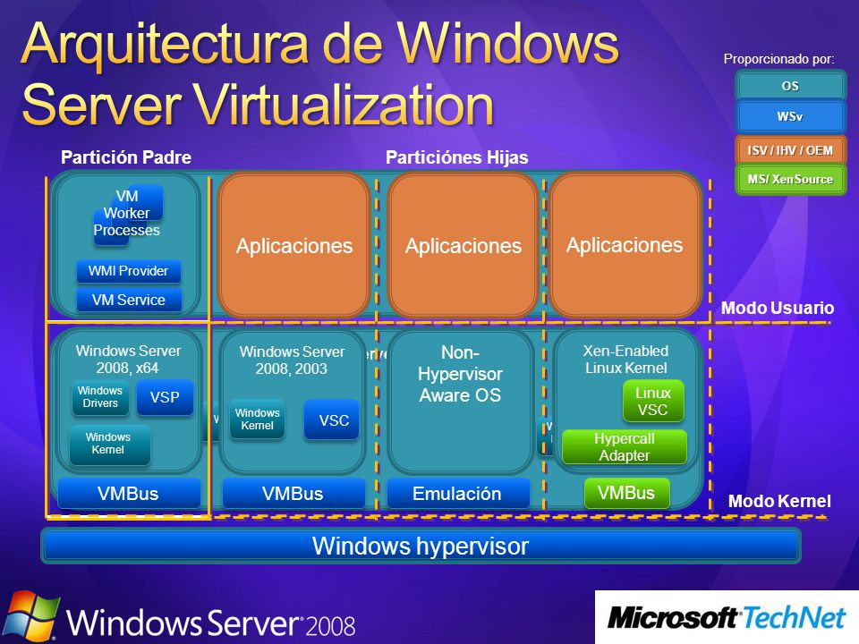 Arquitectura de Windows Server Virtualization