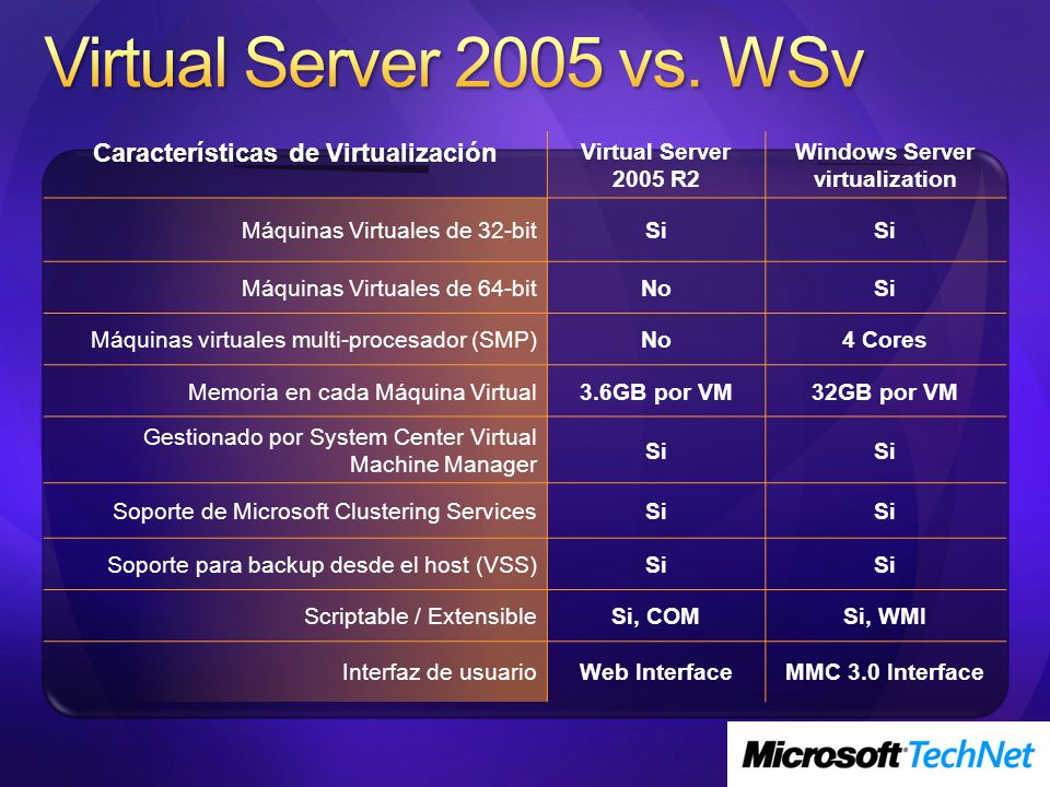 Características de Virtualización Windows Server virtualization