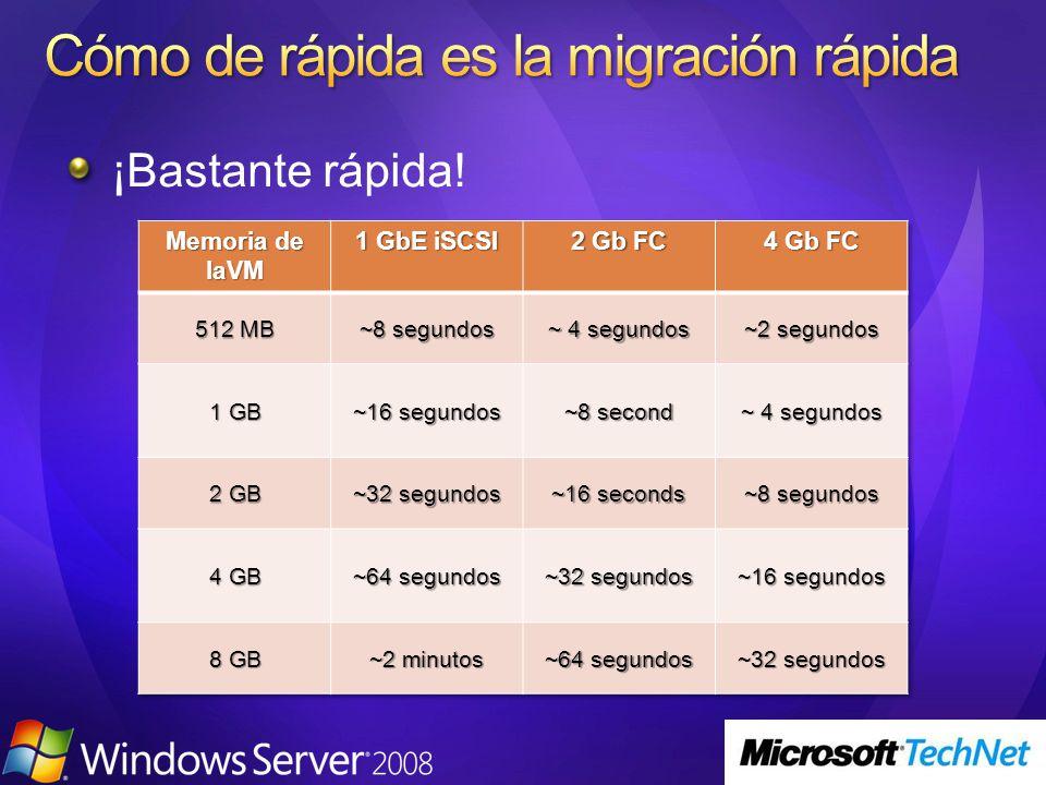Cómo de rápida es la migración rápida
