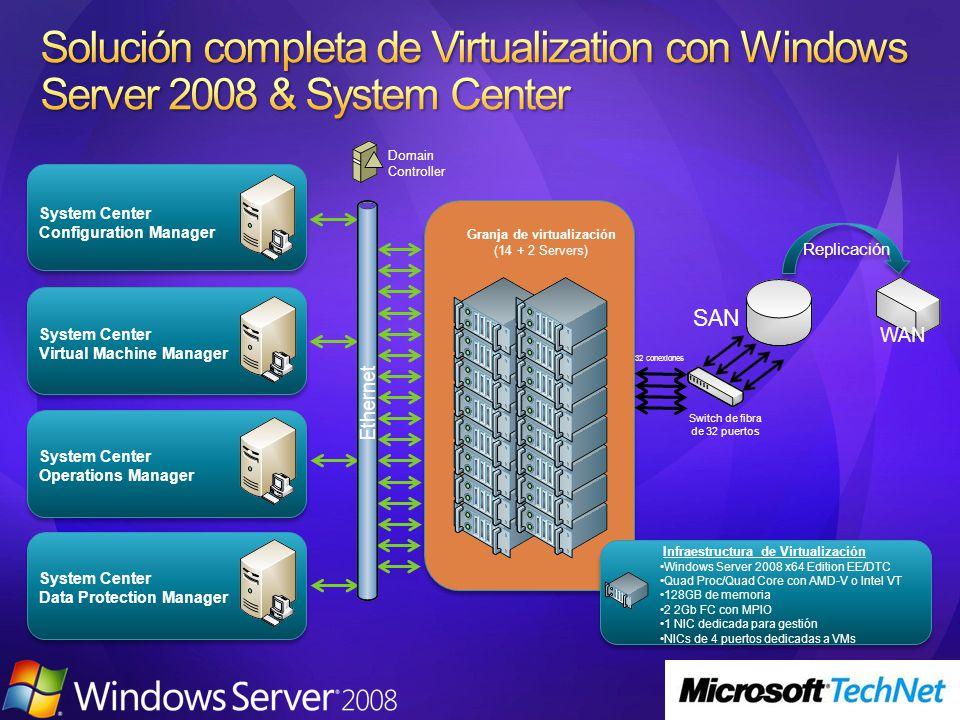 Granja de virtualización
