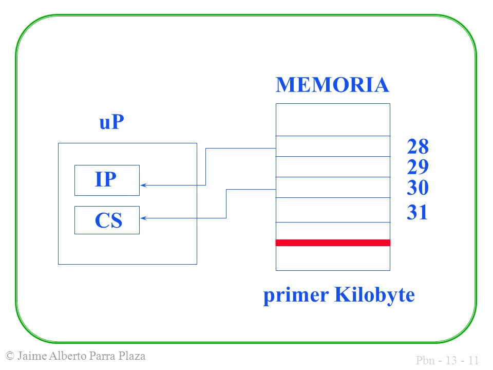 MEMORIA uP IP CS 28 29 30 31 primer Kilobyte