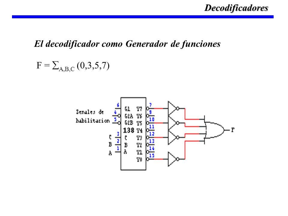 Decodificadores El decodificador como Generador de funciones F = A,B,C (0,3,5,7)
