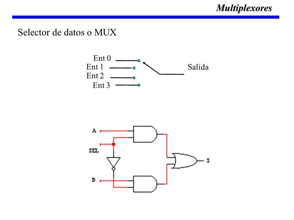 Multiplexores Selector de datos o MUX Salida Ent 0 Ent 1 Ent 2 Ent 3