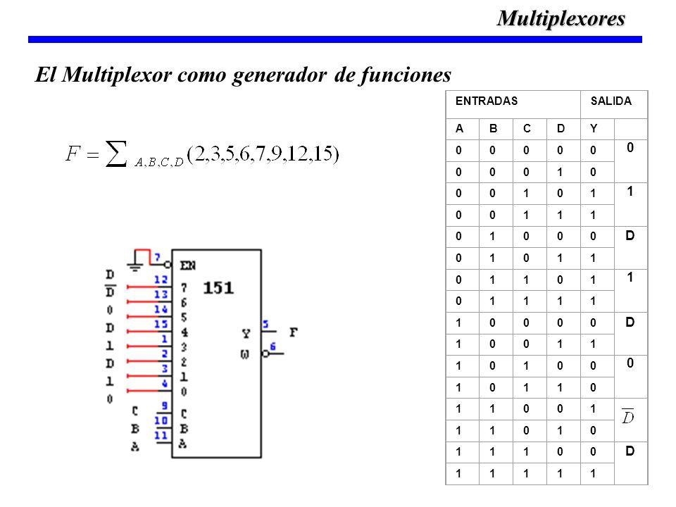 El Multiplexor como generador de funciones
