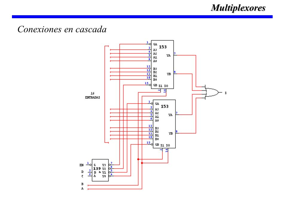 Multiplexores Conexiones en cascada