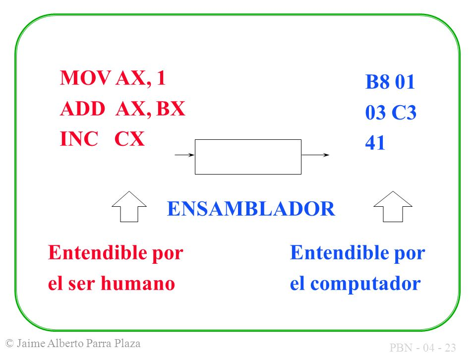 MOV AX, 1 ADD AX, BX. INC CX. B8 01. 03 C3. 41. ENSAMBLADOR. Entendible por. el ser humano.