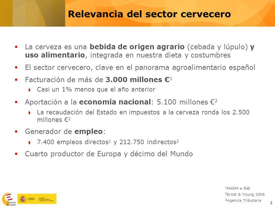 Relevancia del sector cervecero