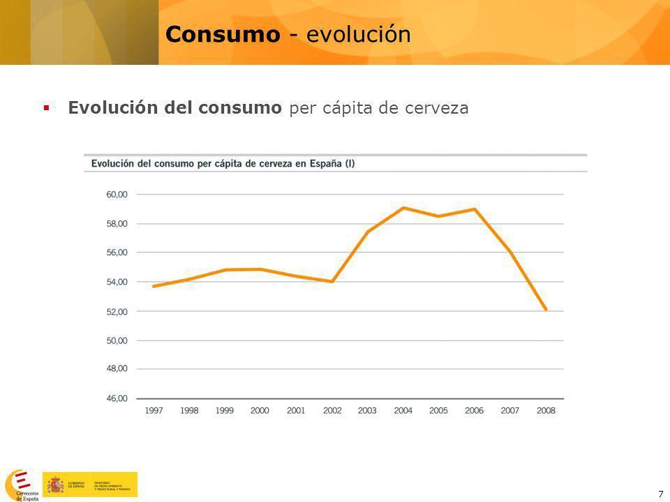 Consumo - evolución Evolución del consumo per cápita de cerveza