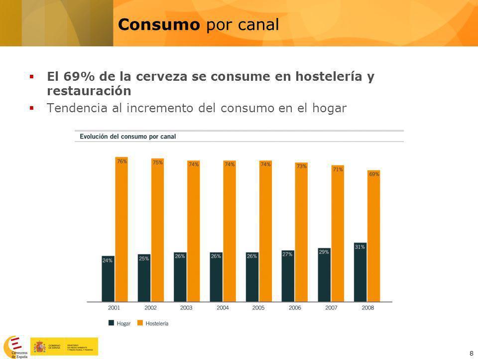 Consumo por canalEl 69% de la cerveza se consume en hostelería y restauración.