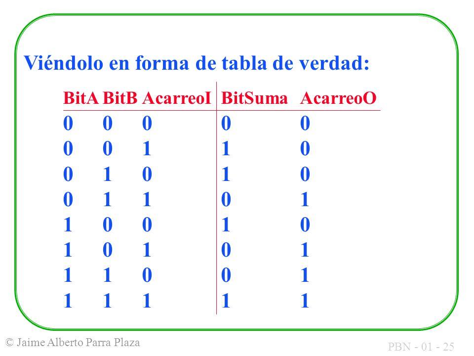 Viéndolo en forma de tabla de verdad: 0 0 0 0 0 0 0 1 1 0 0 1 0 1 0