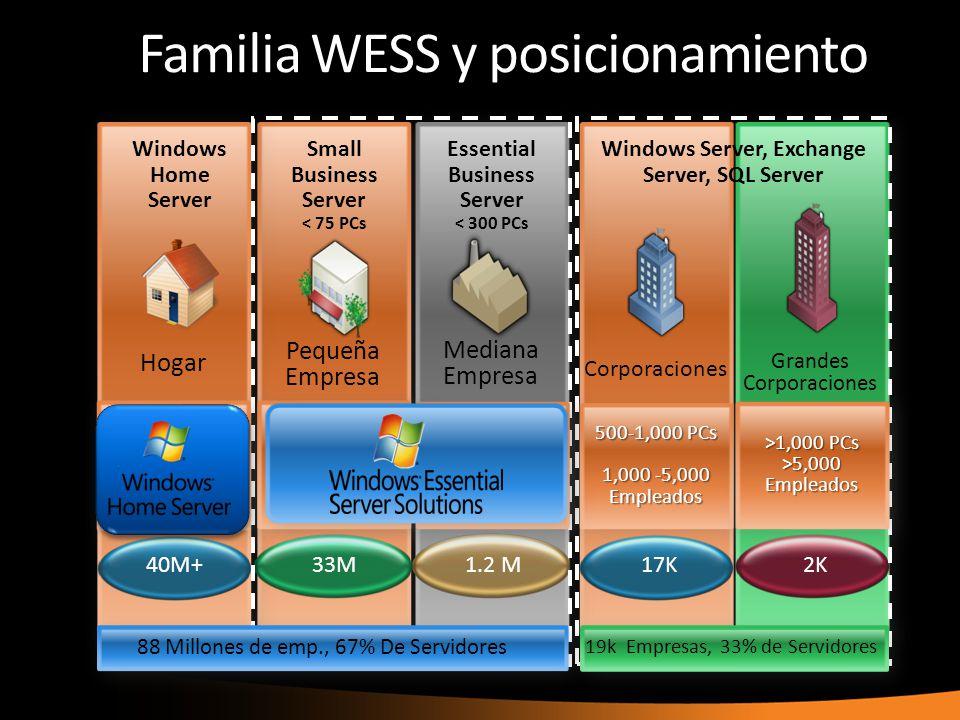 Familia WESS y posicionamiento