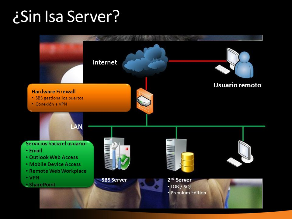 ¿Sin Isa Server Internet Usuario remoto LAN SBS Server 2nd Server