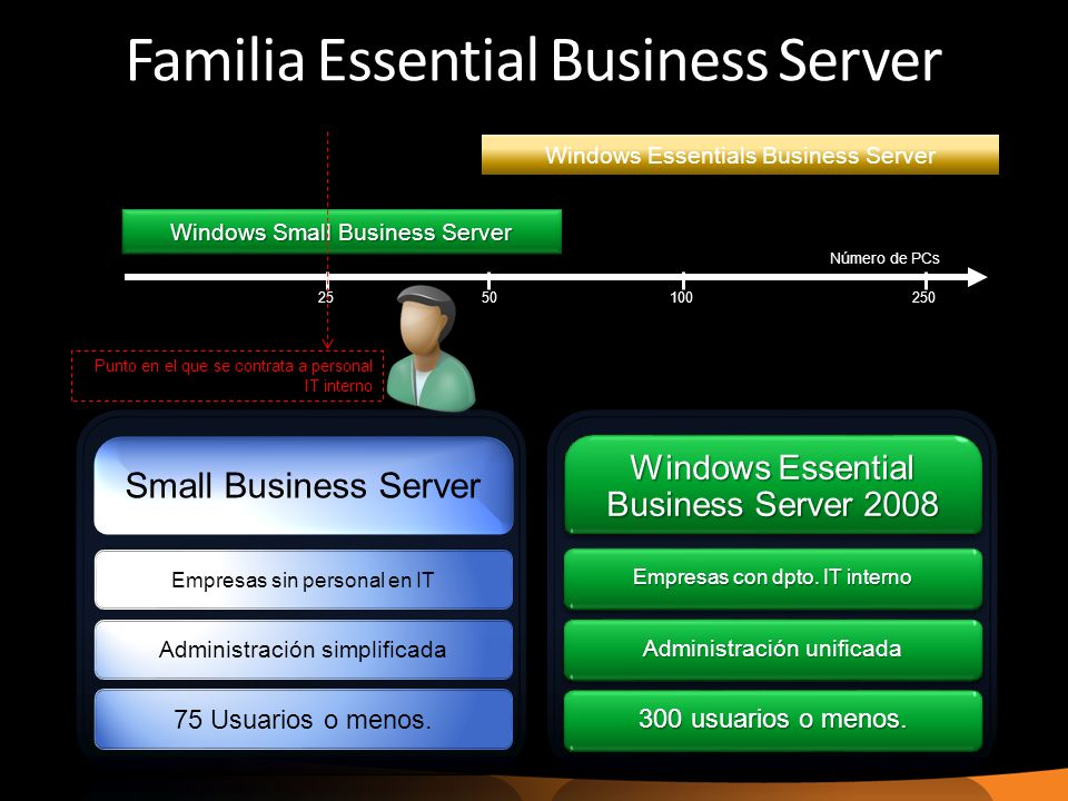 Familia Essential Business Server