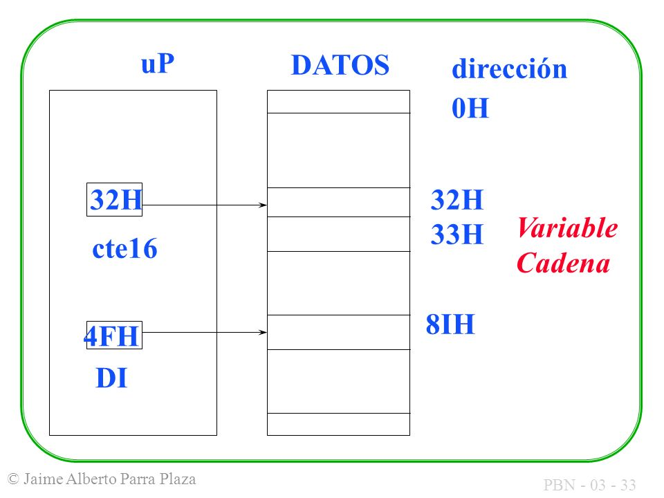 uP DATOS dirección 0H 32H 33H 8IH cte16 Variable Cadena 4FH DI