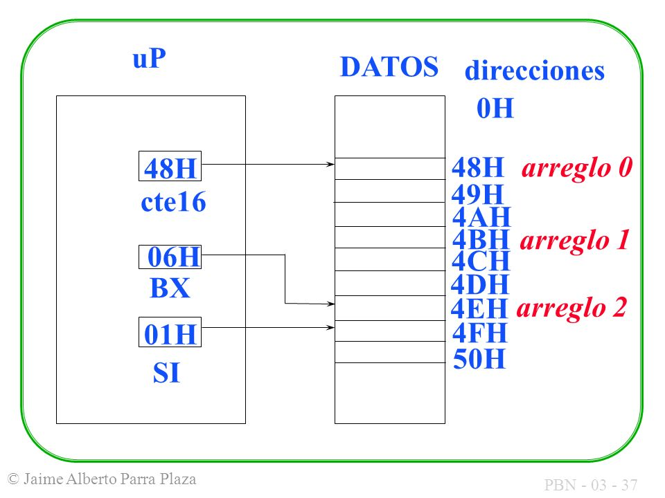 uP DATOS. direcciones. 0H. 48H. 48H. arreglo 0. 49H. cte16. 4AH. 4BH. arreglo 1. 06H. 4CH.