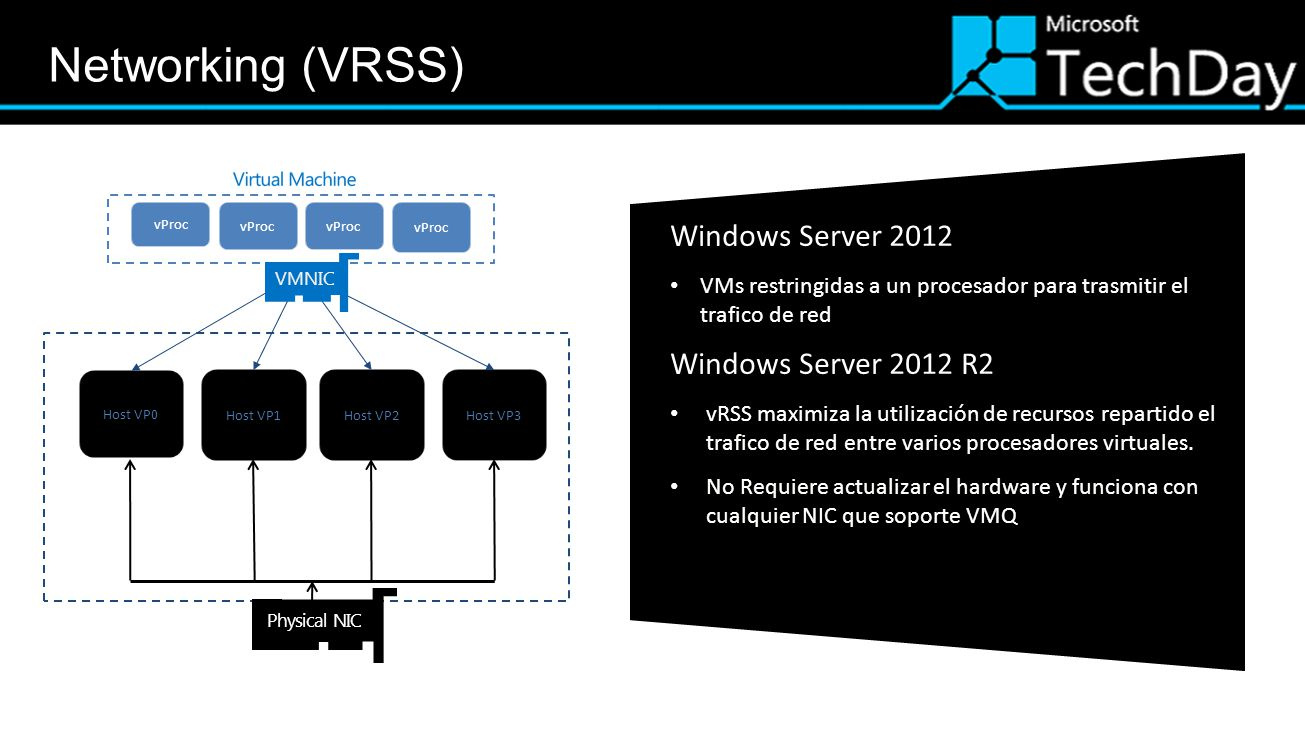 Networking (VRSS) Windows Server 2012 Windows Server 2012 R2