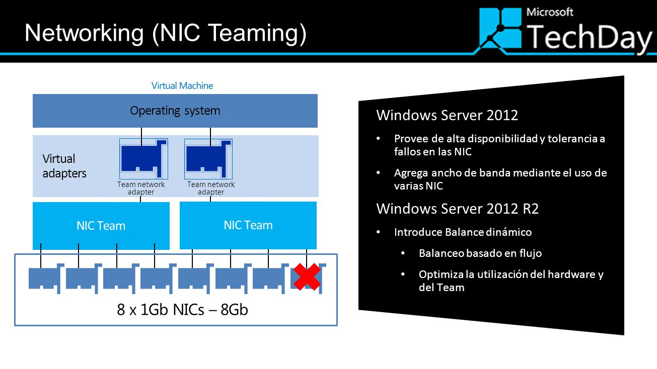 Networking (NIC Teaming)