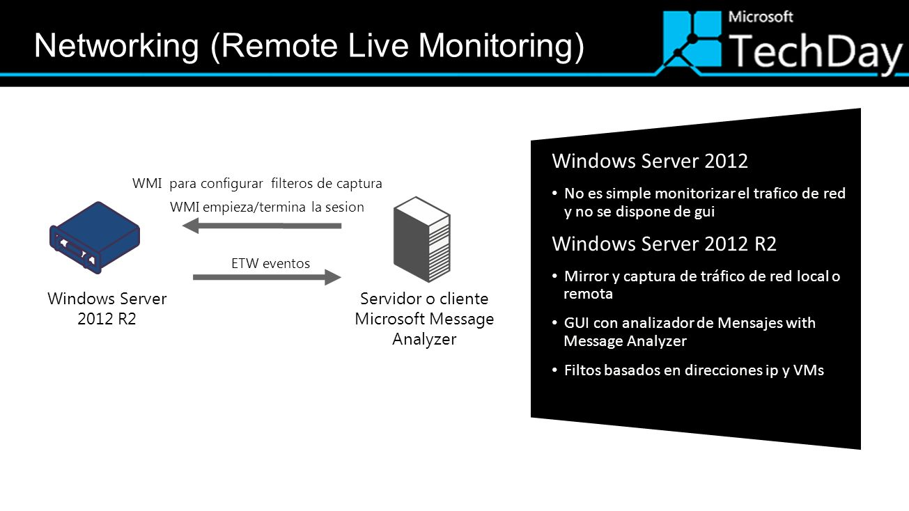 Networking (Remote Live Monitoring)