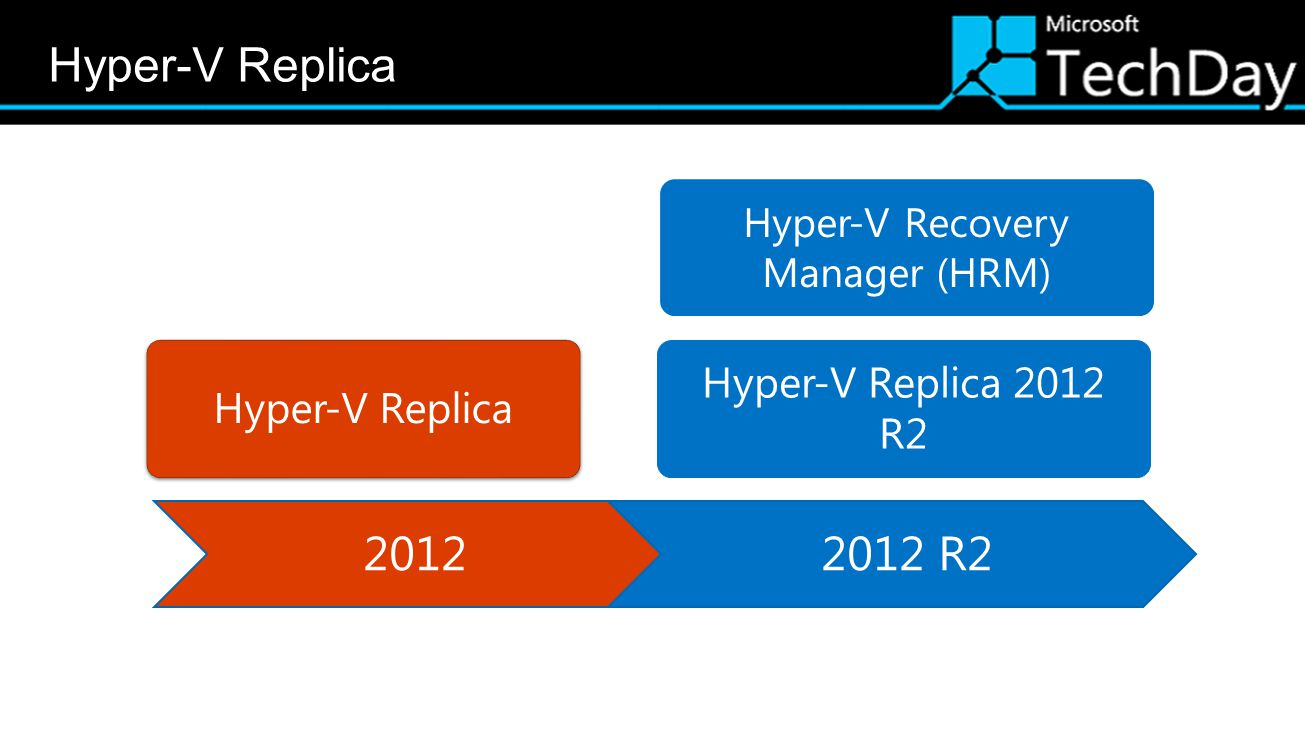 Hyper-V Recovery Manager (HRM)