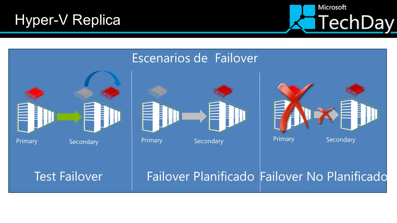 Hyper-V Replica Escenarios de Failover Test Failover