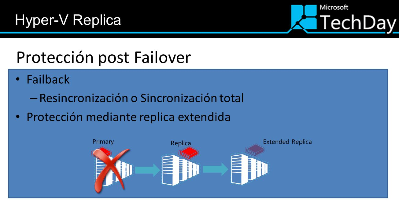 Protección post Failover